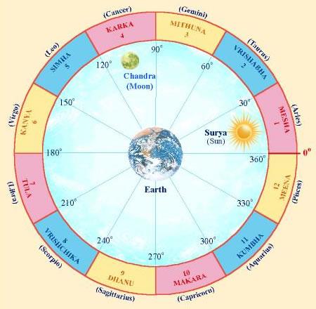 Image result for תמונות הקשורות לאסטרולוגיה